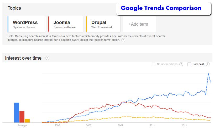 wordpress google trends